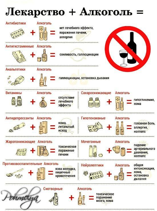 Де-Нол и алкоголь: совместимость, через сколько можно, последствия
