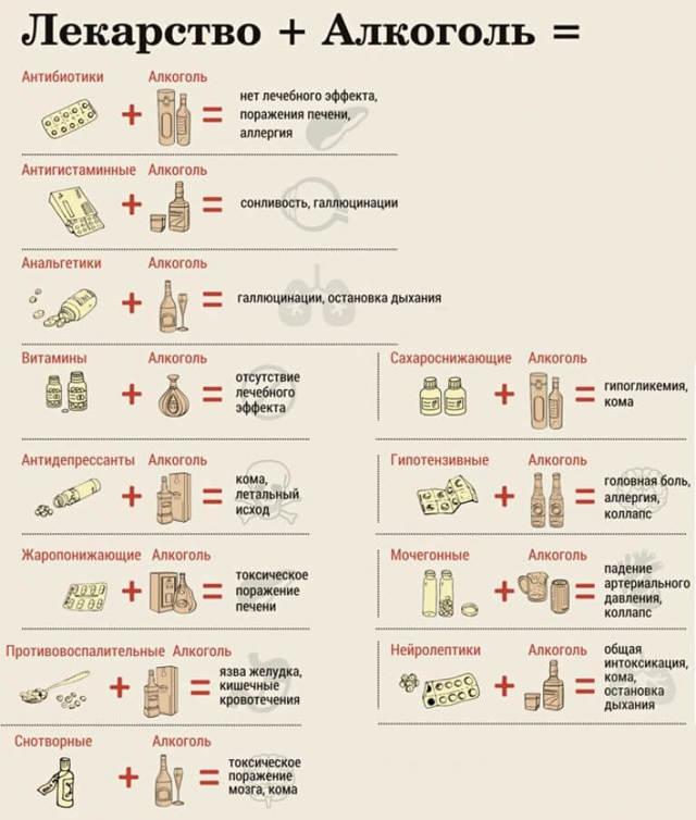 Ганатон и алкоголь: совместимость, через сколько можно, последствия