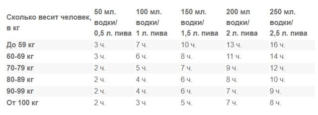 Алкоголь в выдыхаемом воздухе: сколько держится, таблица