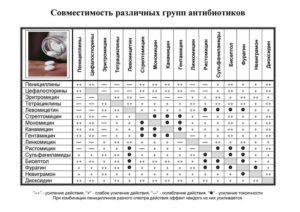 Линкомицин и алкоголь: совместимость, через сколько можно, последствия