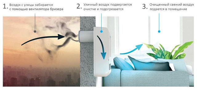 Очиститель воздуха от табачного дыма: поглотитель запаха табака