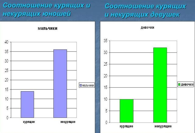 Смерть от курения: статистика, в России, мире