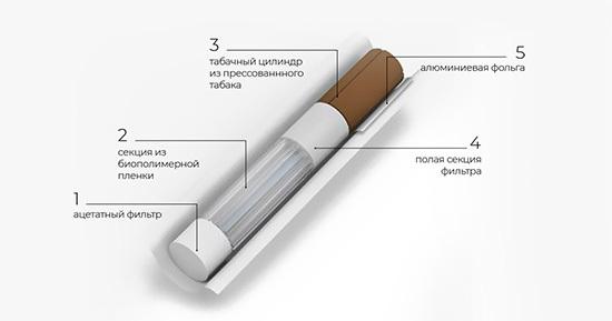 Сигареты lifa: виды, вкусы, содержание никотина, смолы