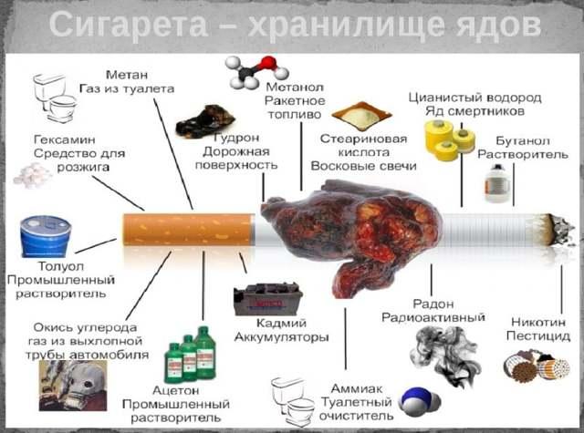 Курение на голодный желудок: вред, с утра, последствия