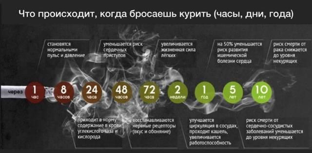 Что происходит с организмом, когда бросаешь курить: по дням